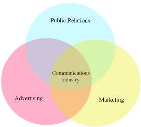 pr-ad-venn-diagram